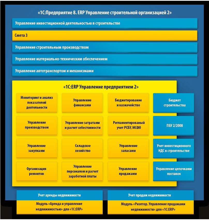 1с региональных автоматизация строительства новосибирск 1с 8.2 установка на сервер терминалов