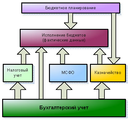 """На рис. 1 изображена схема информационных потоков в  """"1С:Управление корпоративными финансами 8 """". бюджетирование..."""
