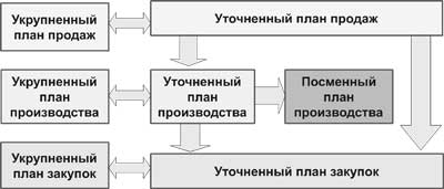 Формирование укрупненного плана производства