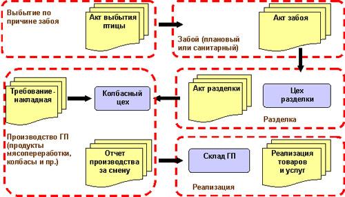 Основные этапы процессов мясопереработки
