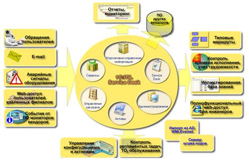 1С:ITIL Управление информационными технологиями предприятия СТАНДАРТ