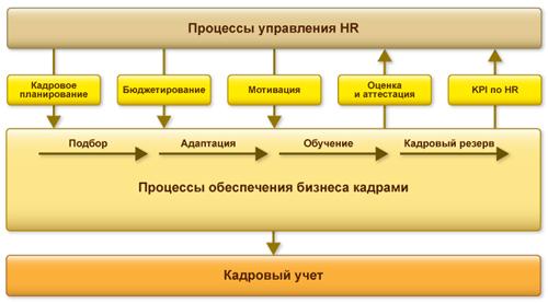 Процессы управления HR
