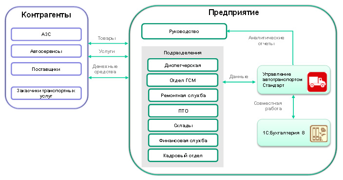 Схема типового транспортного предприятия или подразделения