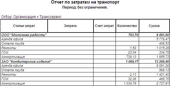 Отчеты по затратам