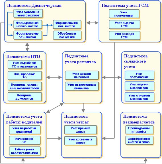 Схема типового транспортного