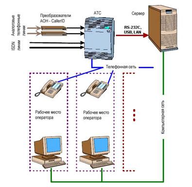 Пример аппаратной системы