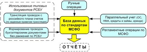 Способы ввода данных в подсистему МСФО