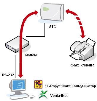 1С-Рарус: Факс Коммуникатор