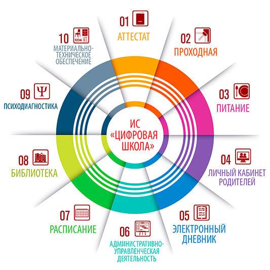 Средняя школа № 36 в Великом Новгороде организовала безопасную открытую информационную среду с помощью решений «1С»
