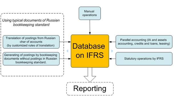 Database on IFRS